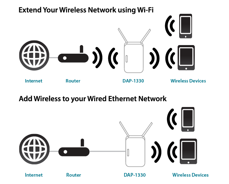 how to use my iinet router as a extender