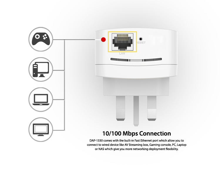 DAP-1330-ports