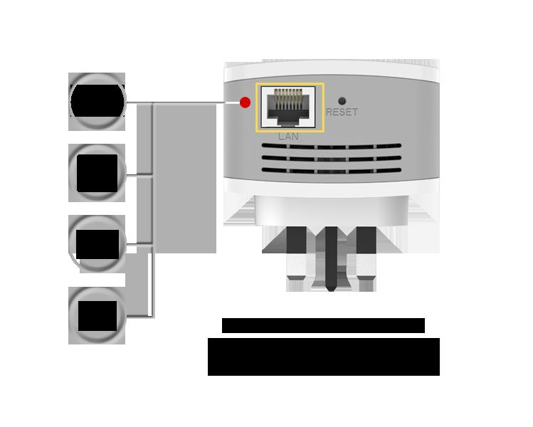 DAP-1620-ports