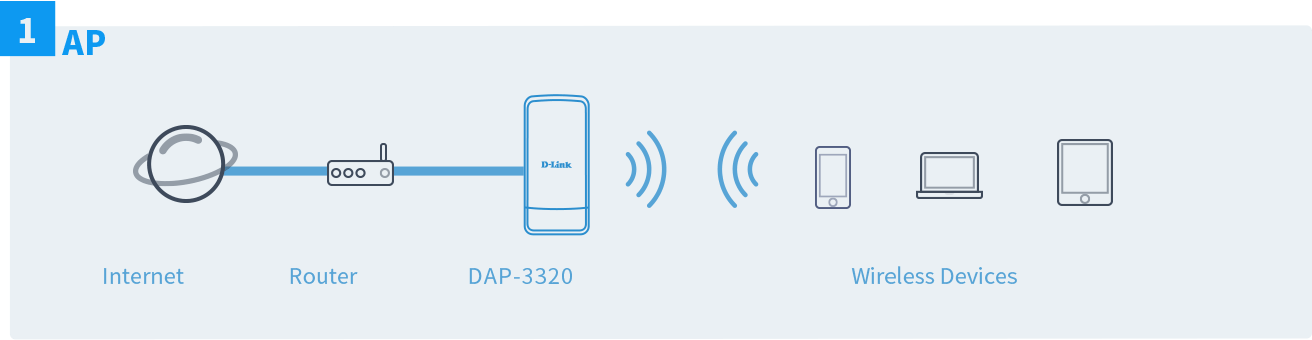 dap-3320-flexible-deployment-ap