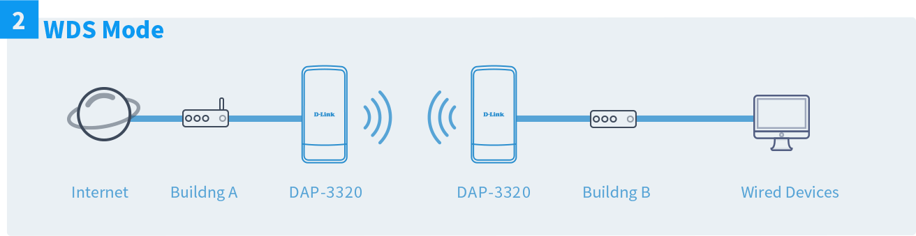 dap-3320-flexible-deployment-wds-mode