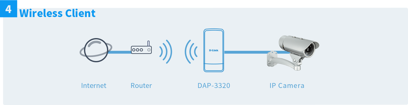 dap-3320-flexible-deployment-wireless-client